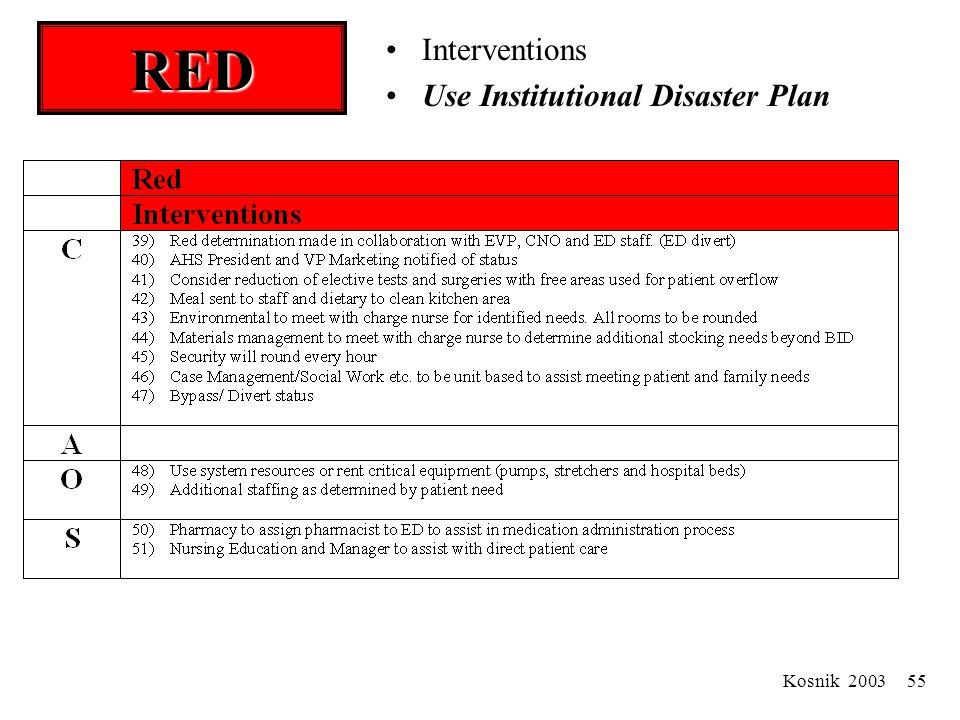Kosnik 2003 54 RED Gridlock Disaster Plan response required