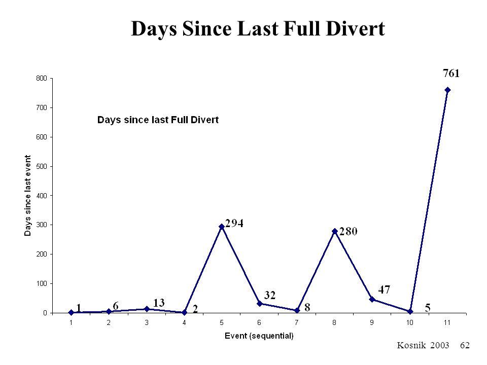 Kosnik 2003 61 Days Since Last Divert of Any Kind