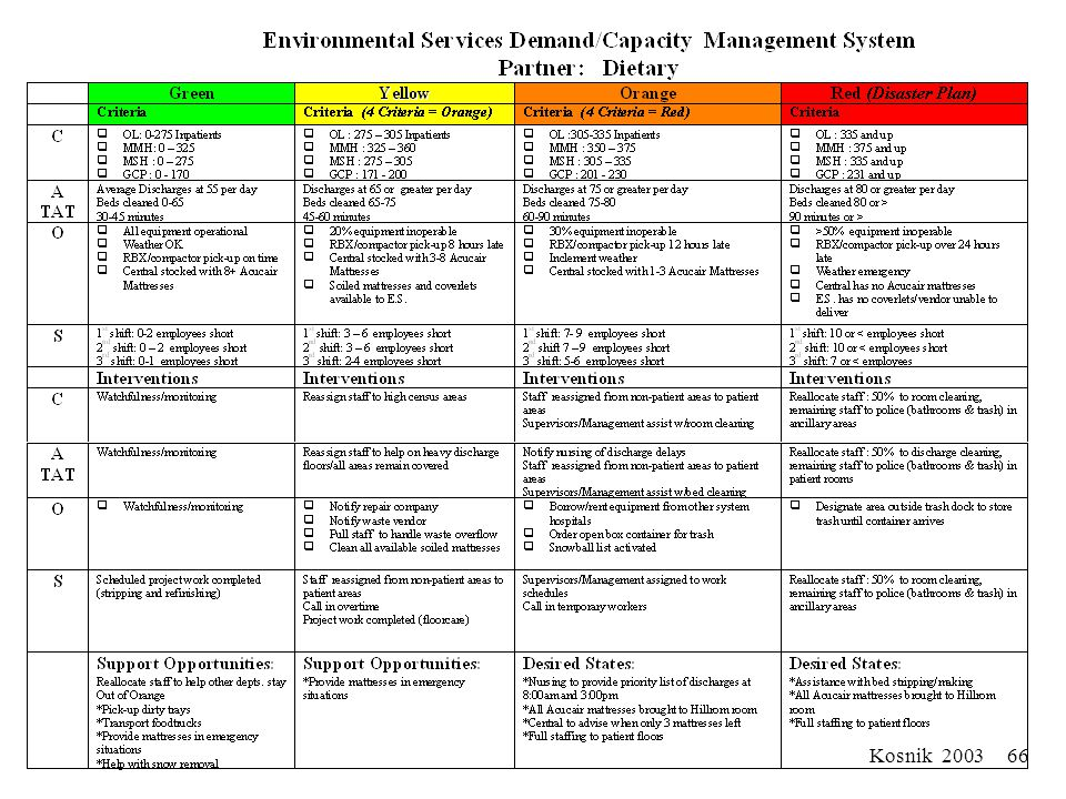 Kosnik 2003 65 Advanced Spread of These Principles: Creating more robust micro-systems/components/departments Laboratory Radiology Respiratory Case Ma