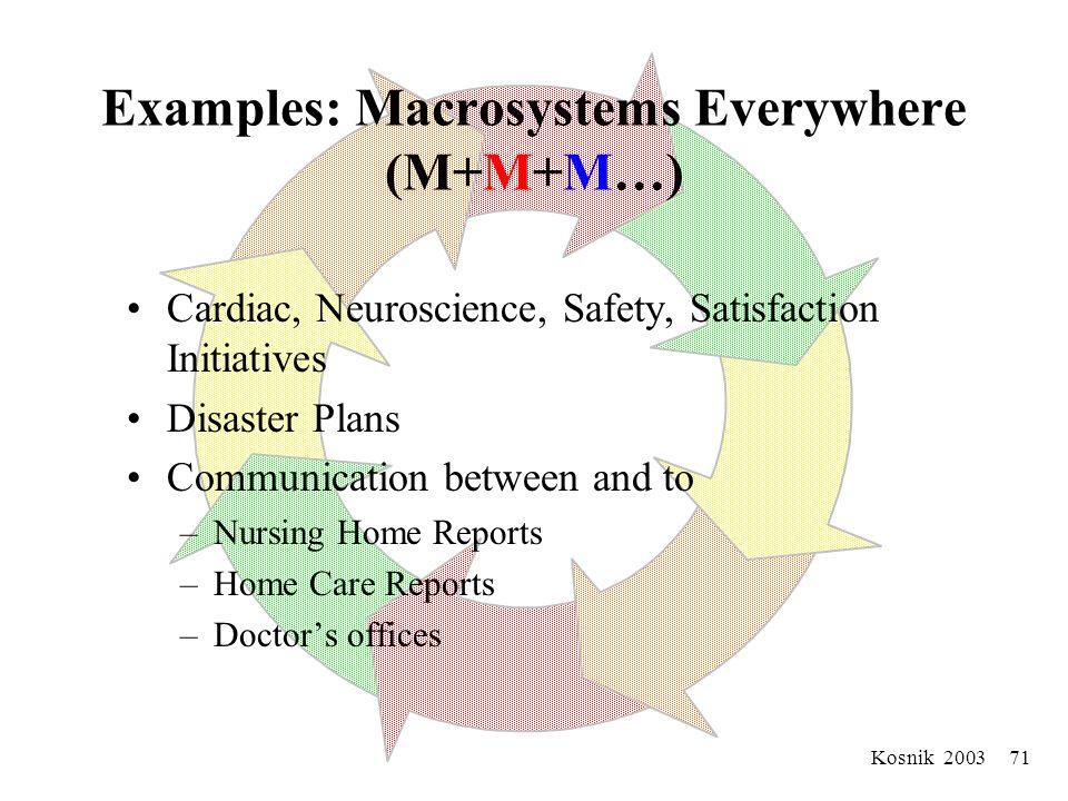 Kosnik 2003 70 Stage Six: Unlike Macrosystems Collaborating Together (M+M+M…) M R N Rehab Home Care Nursing Homes Community EMS/Transport