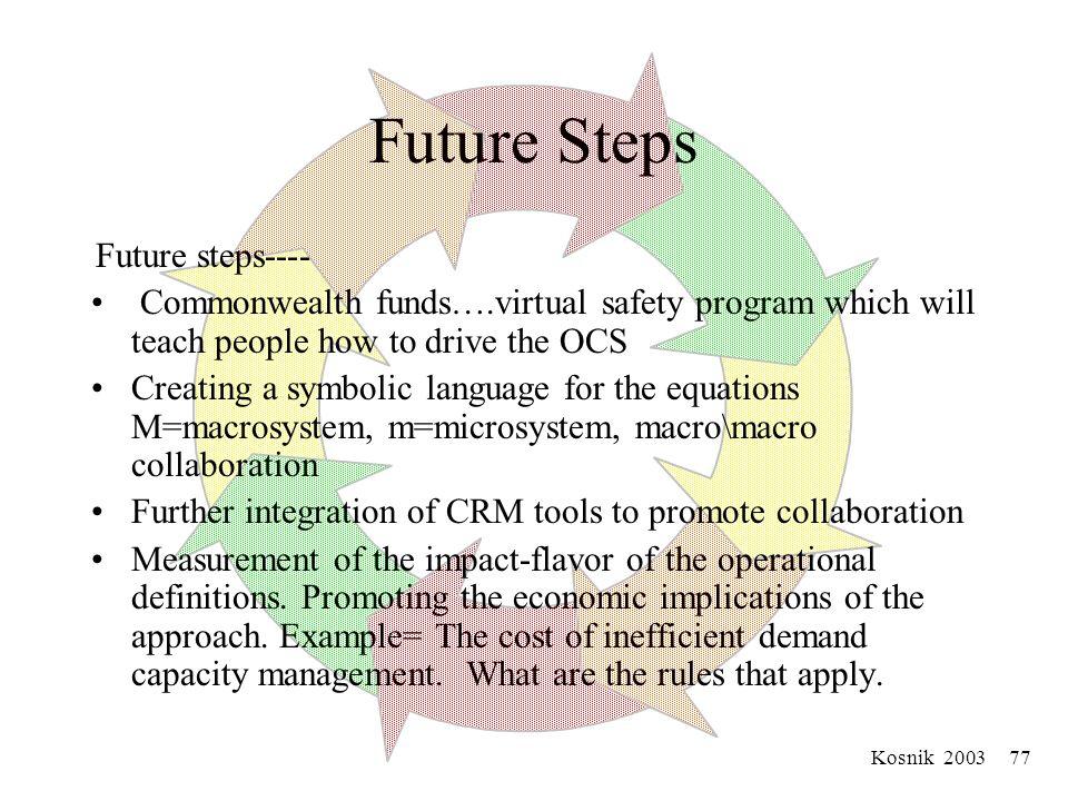 Kosnik 2003 76 The United Nations of Micro/Macrosystems Use United Nations thinking to Create a United Microsystems (UM) to solve problems Demand/Capa