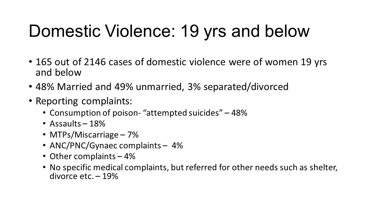 Domestic Violence: 19 yrs and below 165 out of 2146 cases of domestic violence were of women 19 yrs and below 48% Married and 49% unmarried, 3% separated/divorced Reporting complaints: Consumption of poison- attempted suicides – 48% Assaults – 18% MTPs/Miscarriage – 7% ANC/PNC/Gynaec complaints – 4% Other complaints – 4% No specific medical complaints, but referred for other needs such as shelter, divorce etc.