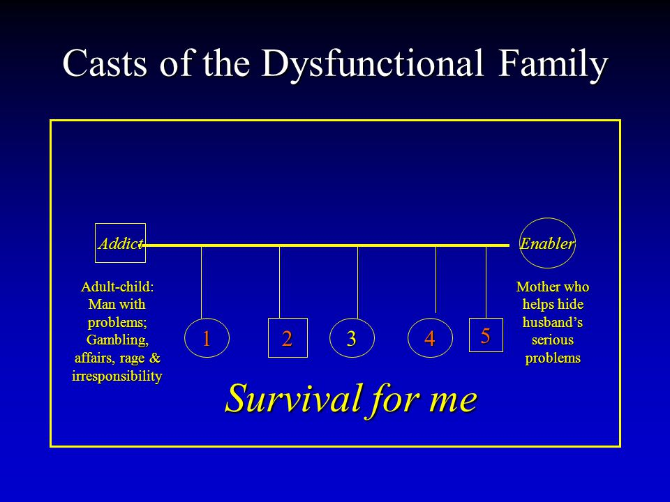 Casts of the Dysfunctional Family Addict Enabler 12345 Adult-child: Man with problems; Gambling, affairs, rage & irresponsibility Mother who helps hide husbands serious problems Survival for me