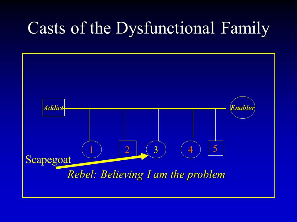 Casts of the Dysfunctional Family Addict Enabler 12345 Rebel: Believing I am the problem Scapegoat