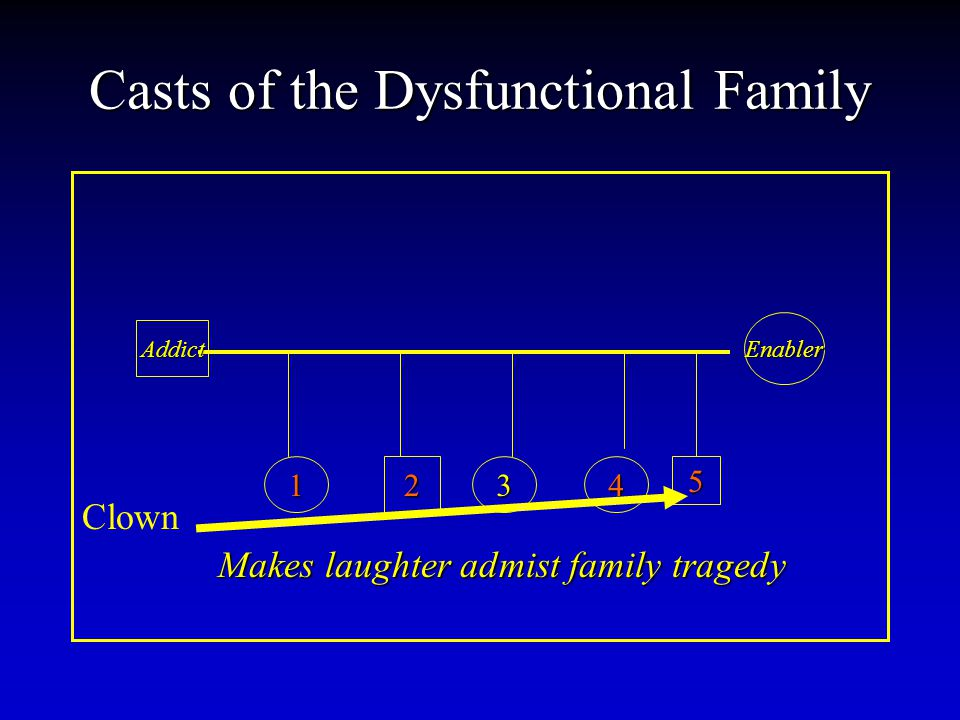 Casts of the Dysfunctional Family Addict Enabler 12345 Makes laughter admist family tragedy Clown