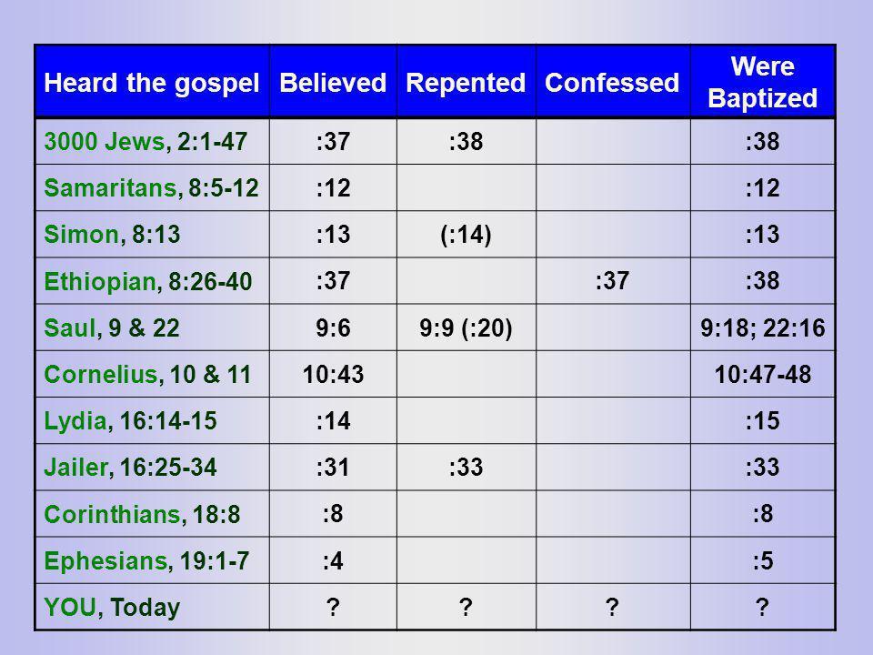 Heard the gospelBelievedRepentedConfessed Were Baptized 3000 Jews, 2:1-47 :37:38 Samaritans, 8:5-12 :12 Simon, 8:13 :13(:14):13 Ethiopian, 8:26-40 :37 :38 Saul, 9 & 22 9:69:9 (:20)9:18; 22:16 Cornelius, 10 & 11 10:4310:47-48 Lydia, 16:14-15 :14:15 Jailer, 16:25-34 :31:33 Corinthians, 18:8 :8 Ephesians, 19:1-7 :4:5 YOU, Today ????