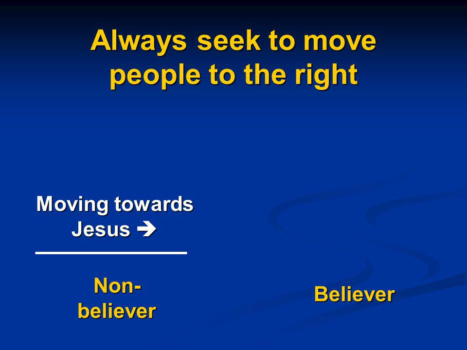 Believer Moving towards Jesus Moving towards Jesus Non- believer Always seek to move people to the right