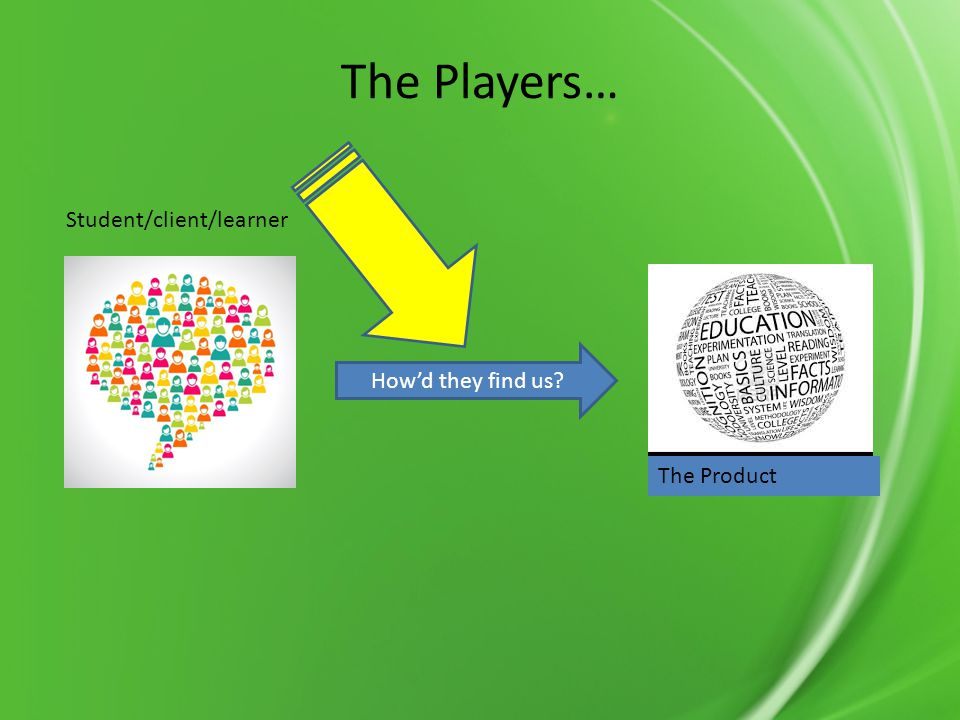 The Players… Student/client/learner The Product Howd they find us