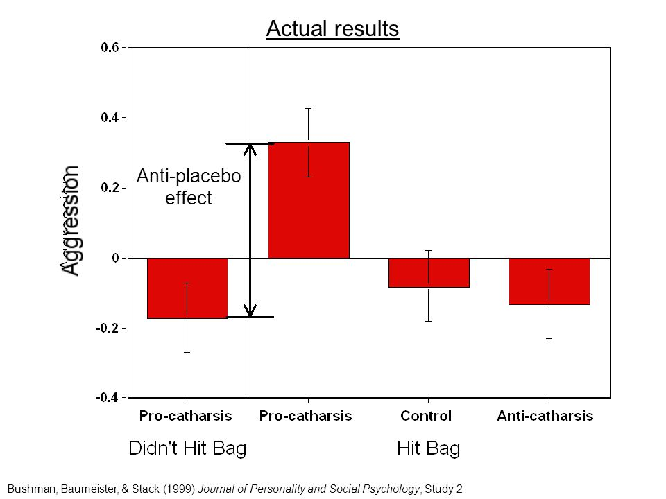 Anti-placebo effect Bushman, Baumeister, & Stack (1999) Journal of Personality and Social Psychology, Study 2 Actual results