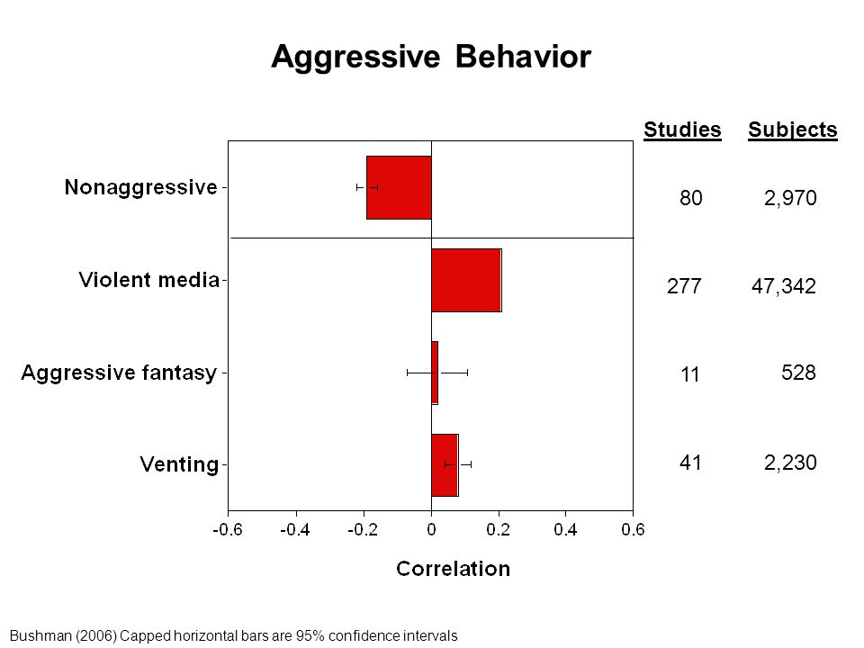 StudiesSubjects 80 277 41 11 2,970 47,342 2,230 528 Aggressive Behavior Bushman (2006) Capped horizontal bars are 95% confidence intervals