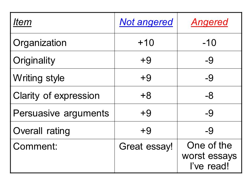 ItemNot angeredAngered Organization+10-10 Originality+9-9 Writing style+9-9 Clarity of expression+8-8 Persuasive arguments+9-9 Overall rating+9-9 Comment:Great essay.