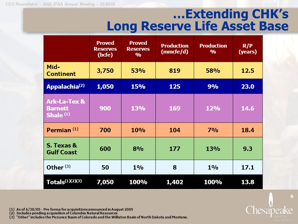 CEO Roundtable – 2005 IPAA Annual Meeting – 10/26/05 27 Why Own CHK .