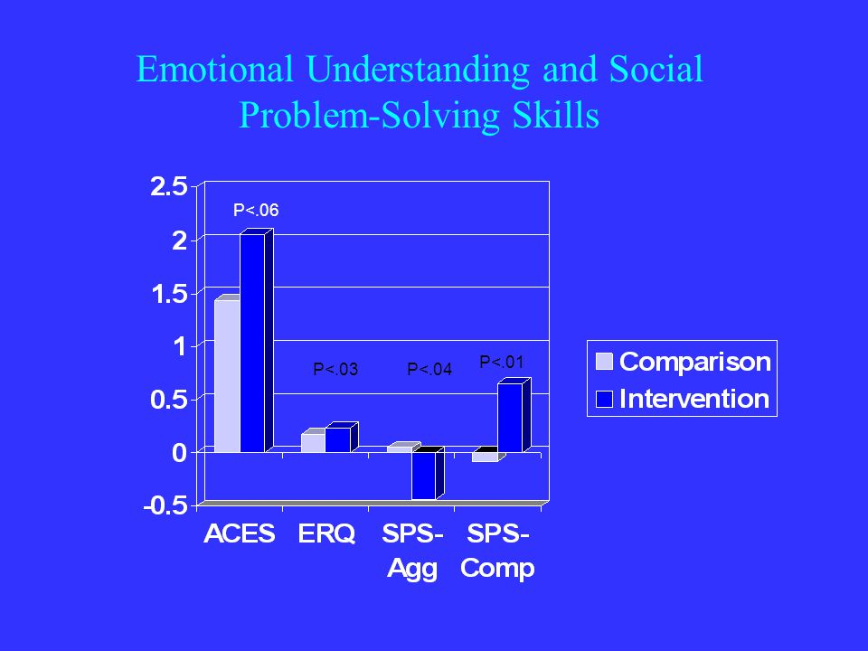 Emotional Understanding and Social Problem-Solving Skills P<.06 P<.03P<.04 P<.01
