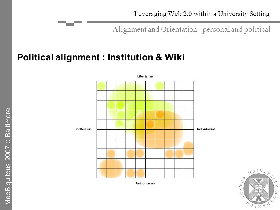 Leveraging Web 2.0 within a University Setting Political alignment : Institution & Wiki Alignment and Orientation - personal and political MedBiquitous 2007 :: Baltimore