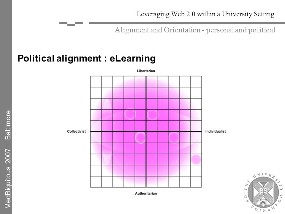 Leveraging Web 2.0 within a University Setting Political alignment : eLearning Alignment and Orientation - personal and political MedBiquitous 2007 :: Baltimore