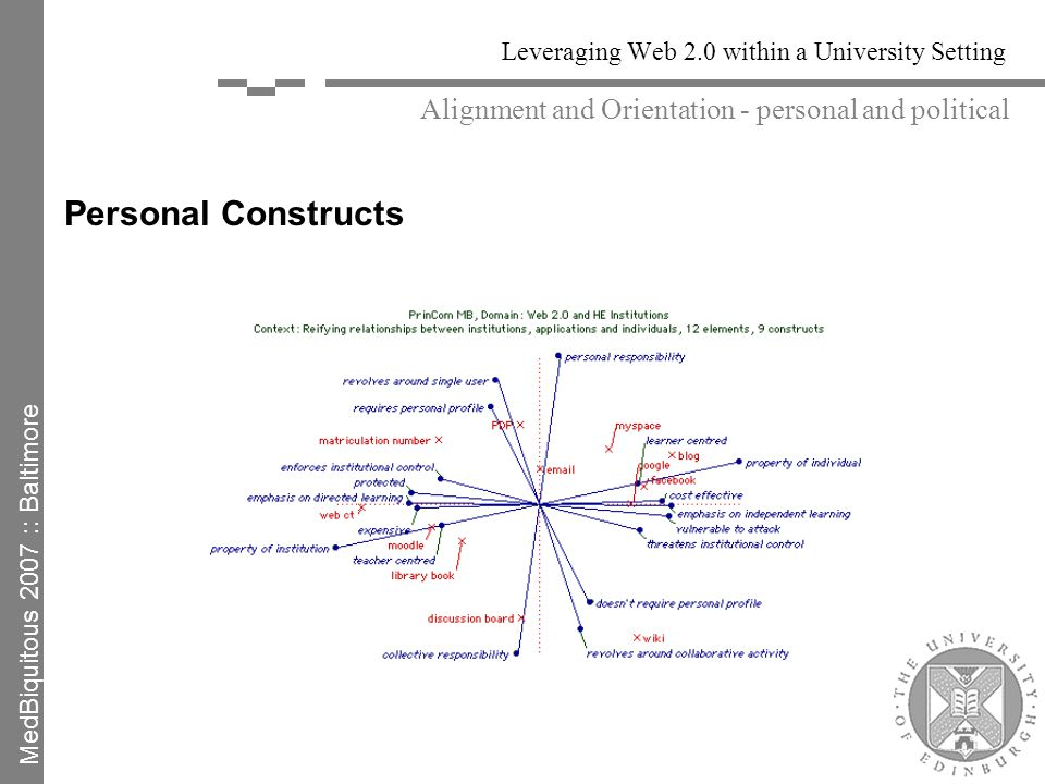 Leveraging Web 2.0 within a University Setting Personal Constructs Alignment and Orientation - personal and political MedBiquitous 2007 :: Baltimore