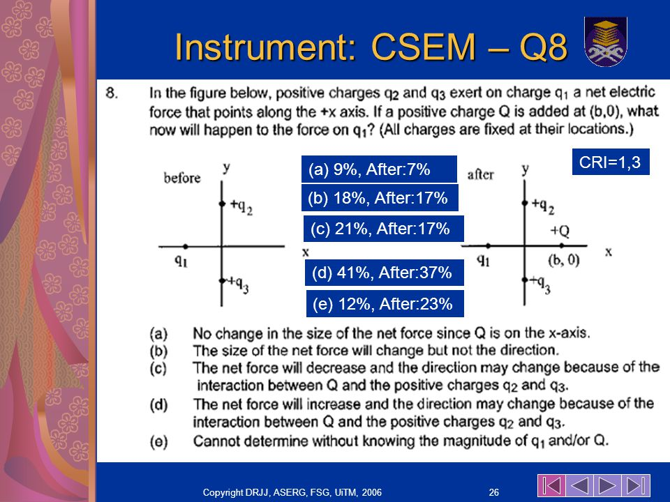 Copyright DRJJ, ASERG, FSG, UiTM, 2006 26 Instrument: CSEM – Q8 (a) 9%, After:7% (b) 18%, After:17% (c) 21%, After:17% (d) 41%, After:37% (e) 12%, After:23% CRI=1,3