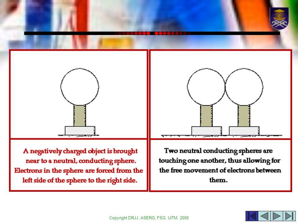 Copyright DRJJ, ASERG, FSG, UiTM, 2006 48