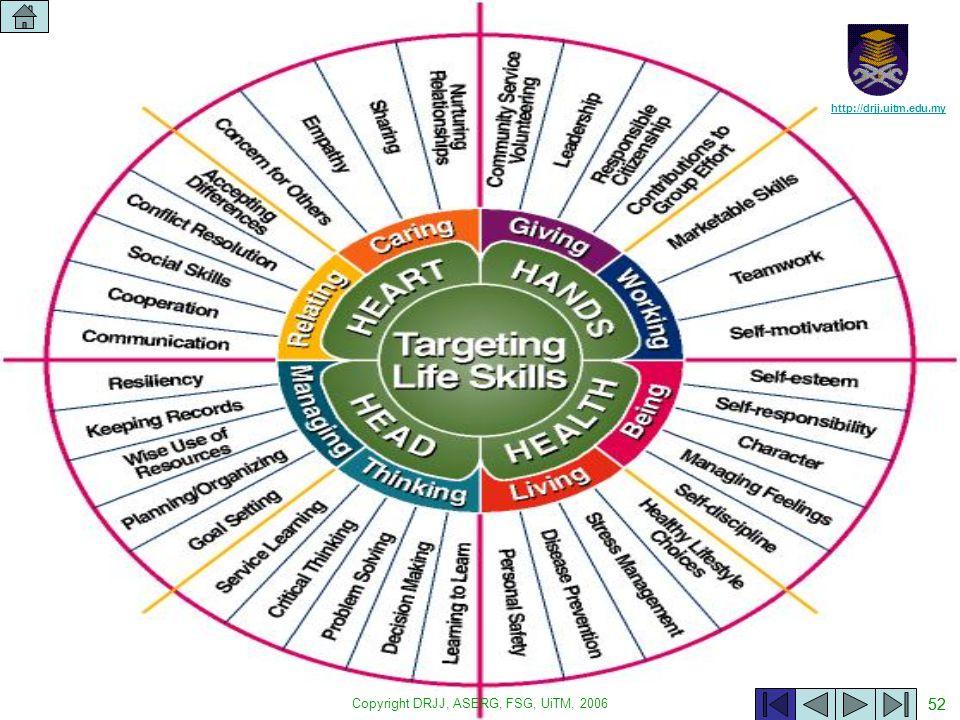 Copyright DRJJ, ASERG, FSG, UiTM, 2006 52 http://drjj.uitm.edu.my