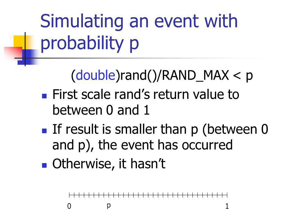 Simulating an event with probability p (double)rand()/RAND_MAX < p First scale rands return value to between 0 and 1 If result is smaller than p (between 0 and p), the event has occurred Otherwise, it hasnt 01 p
