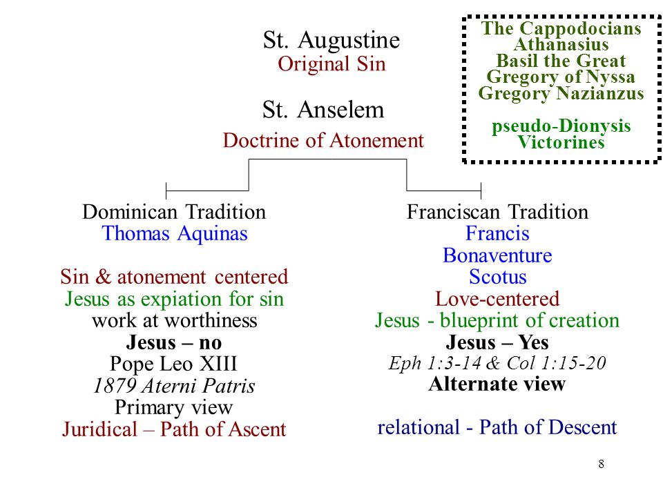 19 Doctrine of Emanation: In much Catholic theology, creation is presented as divine work ad extra or outside of God s nature while the internal Trinitarian relationships are ad intra internal to God s nature.