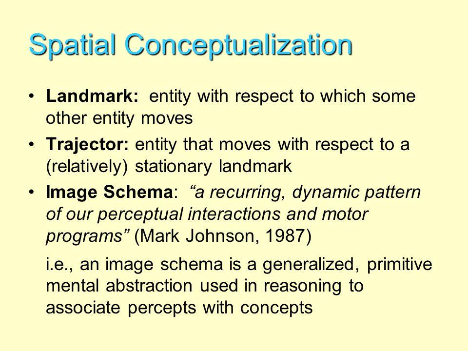 Landmarks and Trajectors English prepositions dependent on landmark vs.