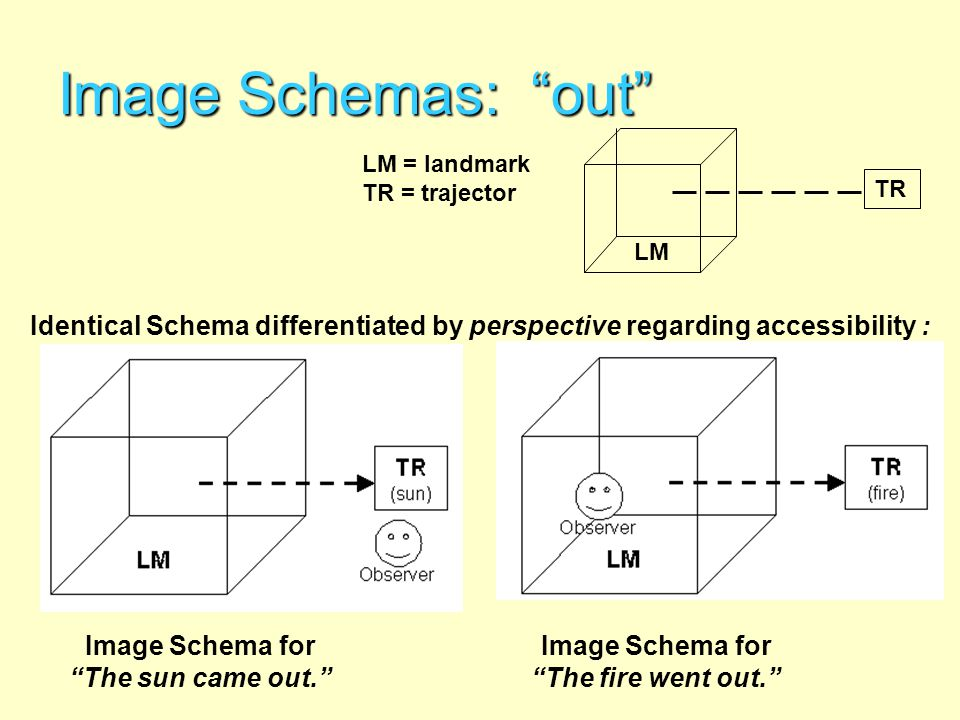 Image Schemas: out LM TR LM = landmark TR = trajector Image Schema for The sun came out. Image Schema for The fire went out. Identical Schema differen