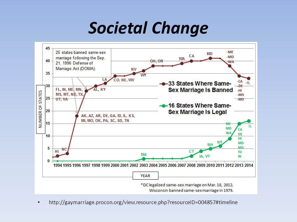 Societal Change http://gaymarriage.procon.org/view.resource.php resourceID=004857#timeline