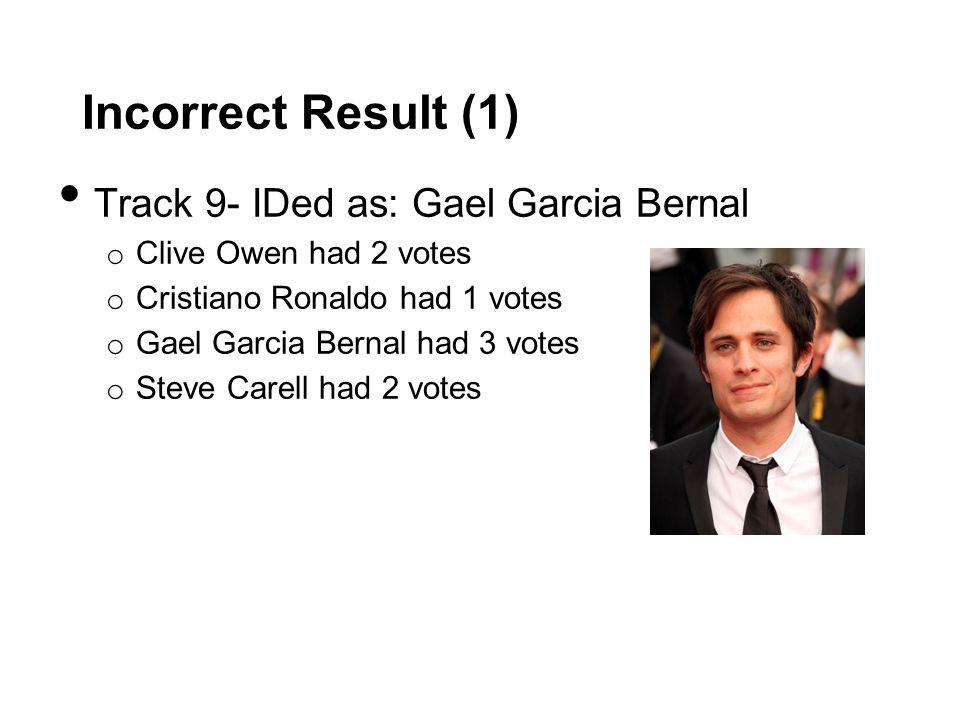 Incorrect Result (1) Track 9- IDed as: Gael Garcia Bernal o Clive Owen had 2 votes o Cristiano Ronaldo had 1 votes o Gael Garcia Bernal had 3 votes o Steve Carell had 2 votes