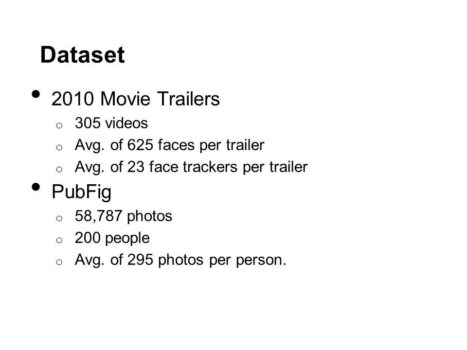 Dataset 2010 Movie Trailers o 305 videos o Avg. of 625 faces per trailer o Avg.
