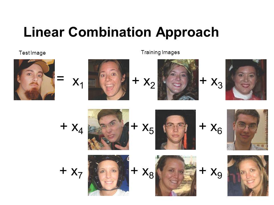 Linear Combination Approach + x 2 + x 3 + x 4 + x 5 + x 6 + x 7 + x 8 + x 9 Test Image = x1x1 Training Images