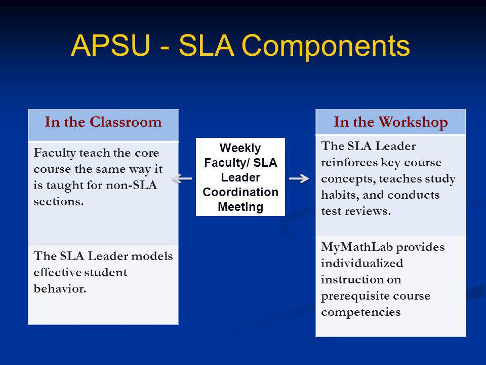 APSU - SLA Components In the Classroom Faculty teach the core course the same way it is taught for non-SLA sections.