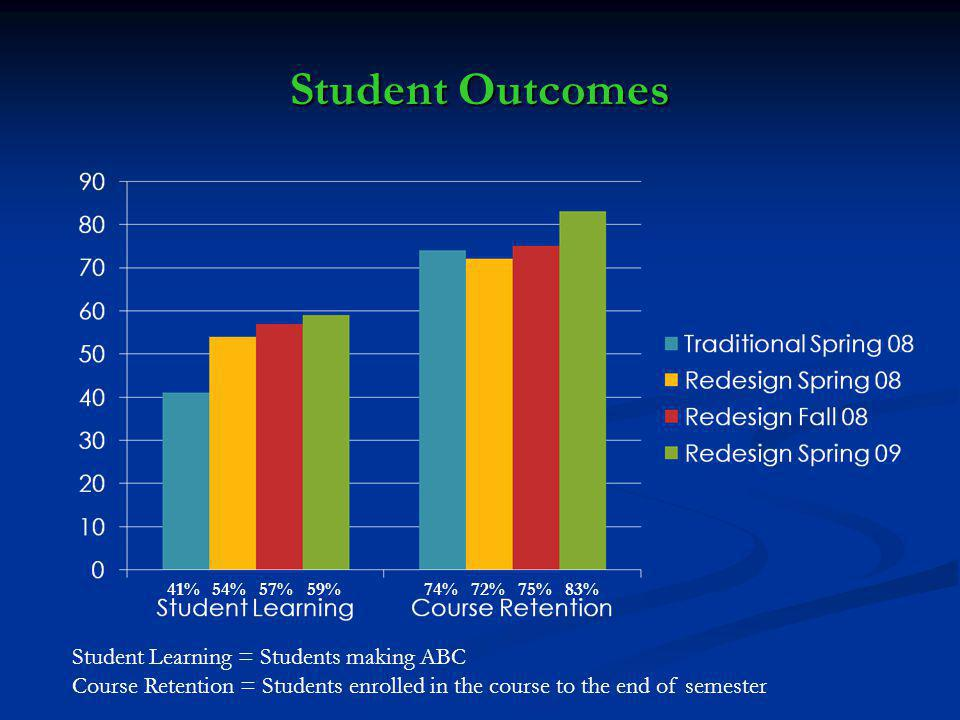 Student Outcomes 41% 54% 57% 59% 74% 72% 75% 83% Student Learning = Students making ABC Course Retention = Students enrolled in the course to the end of semester