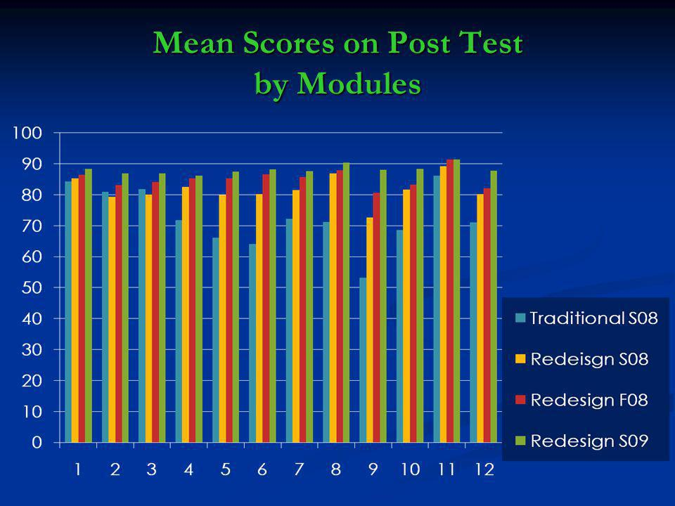Mean Scores on Post Test by Modules