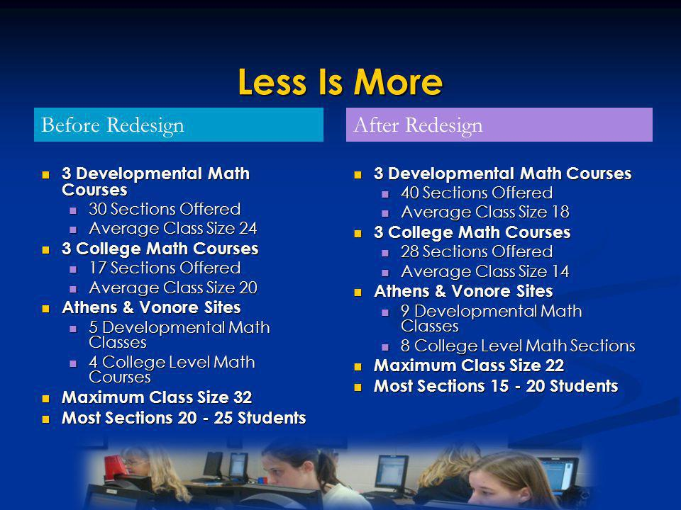 Less Is More 3 Developmental Math Courses 3 Developmental Math Courses 30 Sections Offered 30 Sections Offered Average Class Size 24 Average Class Size 24 3 College Math Courses 3 College Math Courses 17 Sections Offered 17 Sections Offered Average Class Size 20 Average Class Size 20 Athens & Vonore Sites Athens & Vonore Sites 5 Developmental Math Classes 5 Developmental Math Classes 4 College Level Math Courses 4 College Level Math Courses Maximum Class Size 32 Maximum Class Size 32 Most Sections 20 - 25 Students Most Sections 20 - 25 Students 3 Developmental Math Courses 3 Developmental Math Courses 40 Sections Offered 40 Sections Offered Average Class Size 18 Average Class Size 18 3 College Math Courses 3 College Math Courses 28 Sections Offered 28 Sections Offered Average Class Size 14 Average Class Size 14 Athens & Vonore Sites Athens & Vonore Sites 9 Developmental Math Classes 9 Developmental Math Classes 8 College Level Math Sections 8 College Level Math Sections Maximum Class Size 22 Maximum Class Size 22 Most Sections 15 - 20 Students Most Sections 15 - 20 Students After RedesignBefore Redesign
