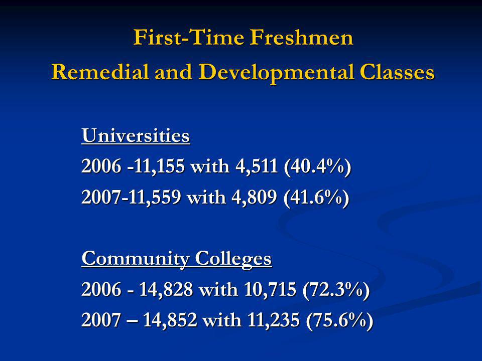 First-Time Freshmen Remedial and Developmental Classes Universities 2006 -11,155 with 4,511 (40.4%) 2007-11,559 with 4,809 (41.6%) 2007-11,559 with 4,809 (41.6%) Community Colleges 2006 - 14,828 with 10,715 (72.3%) 2007 – 14,852 with 11,235 (75.6%)