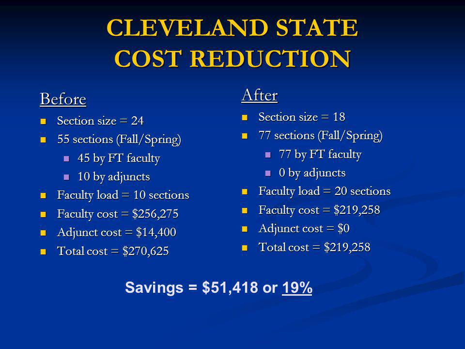 CLEVELAND STATE COST REDUCTION Before Section size = 24 Section size = 24 55 sections (Fall/Spring) 55 sections (Fall/Spring) 45 by FT faculty 45 by FT faculty 10 by adjuncts 10 by adjuncts Faculty load = 10 sections Faculty load = 10 sections Faculty cost = $256,275 Faculty cost = $256,275 Adjunct cost = $14,400 Adjunct cost = $14,400 Total cost = $270,625 Total cost = $270,625 After Section size = 18 77 sections (Fall/Spring) 77 by FT faculty 0 by adjuncts Faculty load = 20 sections Faculty cost = $219,258 Adjunct cost = $0 Total cost = $219,258 Savings = $51,418 or 19%
