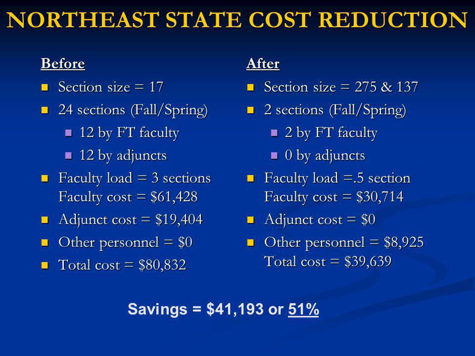NORTHEAST STATE COST REDUCTION Before Section size = 17 Section size = 17 24 sections (Fall/Spring) 24 sections (Fall/Spring) 12 by FT faculty 12 by FT faculty 12 by adjuncts 12 by adjuncts Faculty load = 3 sections Faculty cost = $61,428 Faculty load = 3 sections Faculty cost = $61,428 Adjunct cost = $19,404 Adjunct cost = $19,404 Other personnel = $0 Other personnel = $0 Total cost = $80,832 Total cost = $80,832 After Section size = 275 & 137 2 sections (Fall/Spring) 2 by FT faculty 0 by adjuncts Faculty load =.5 section Faculty cost = $30,714 Adjunct cost = $0 Other personnel = $8,925 Total cost = $39,639 Savings = $41,193 or 51%