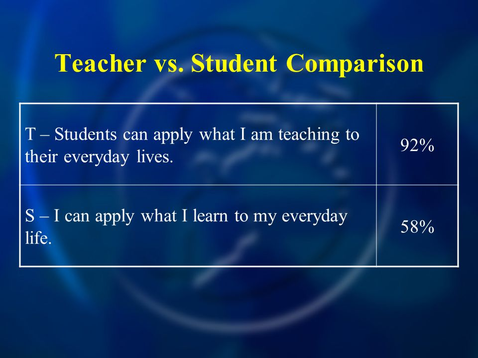 Teacher vs.Student Comparison T – Students can apply what I am teaching to their everyday lives.
