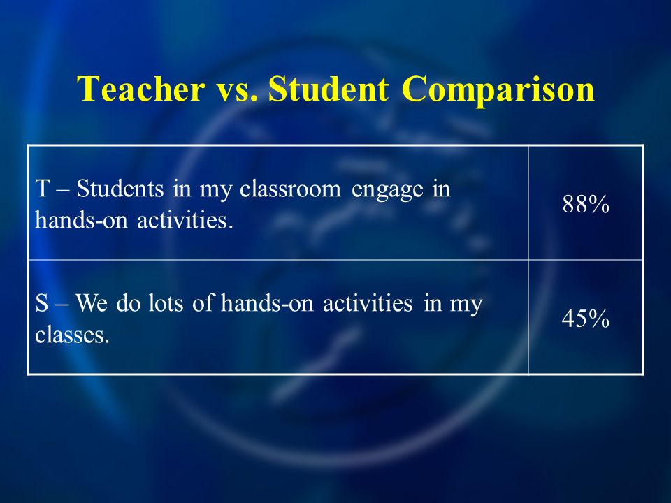 Teacher vs.Student Comparison T – Students in my classroom engage in hands-on activities.