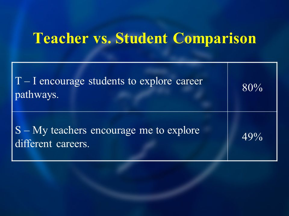 Teacher vs. Student Comparison T – I encourage students to explore career pathways. 80% S – My teachers encourage me to explore different careers. 49%