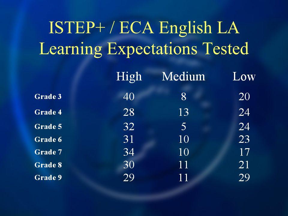ISTEP+ / ECA English LA Learning Expectations Tested