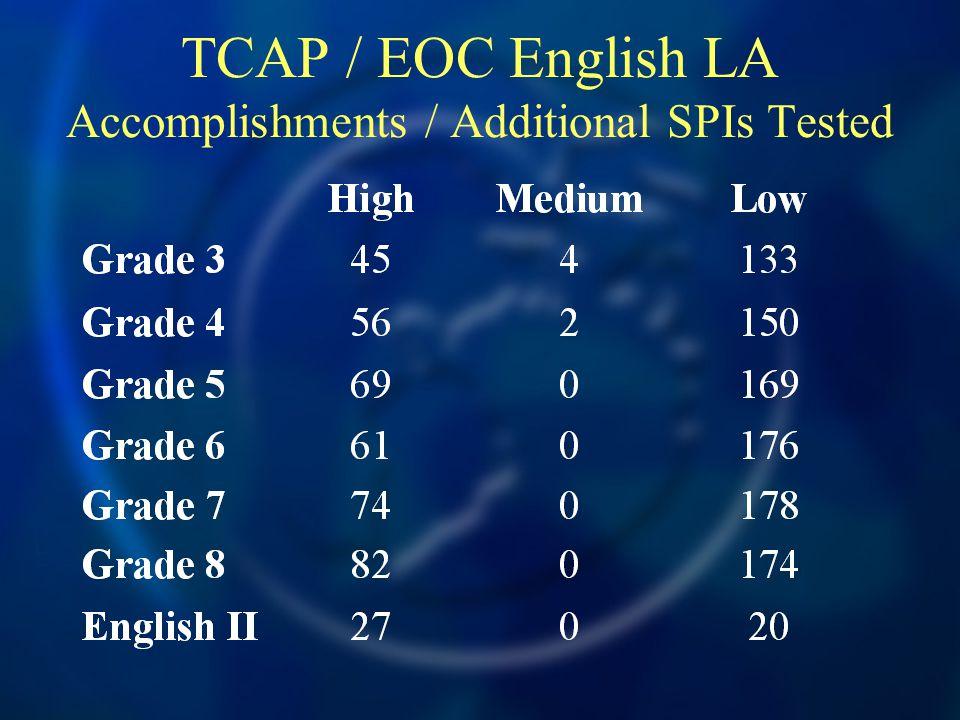 TCAP / EOC English LA Accomplishments / Additional SPIs Tested
