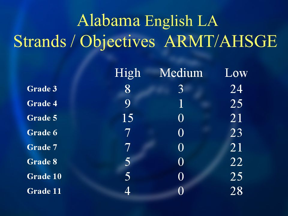 Alabama English LA Strands / Objectives ARMT/AHSGE
