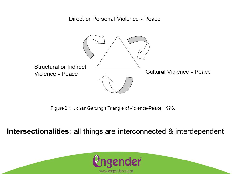 * Direct violence means a physical attack on ones person, and direct peace is obviously the presence of physical safety (i.e.