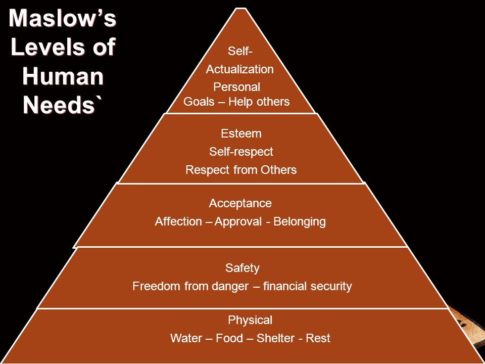 Maslows Levels of Human Needs` Physical Water – Food – Shelter - Rest Acceptance Affection – Approval - Belonging Safety Freedom from danger – financi