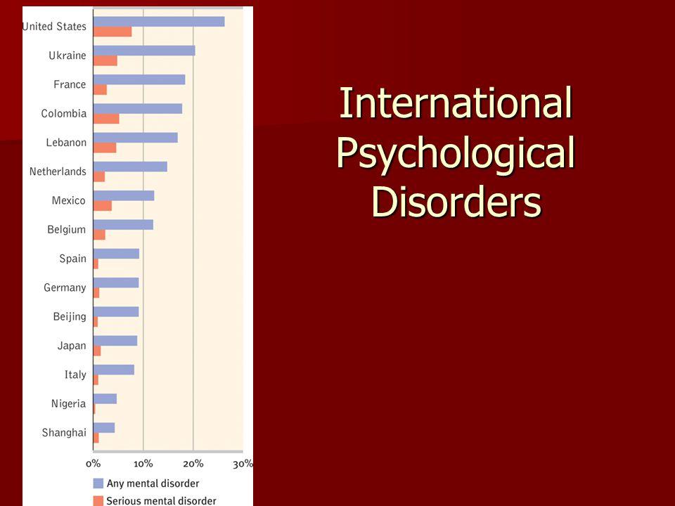International Psychological Disorders