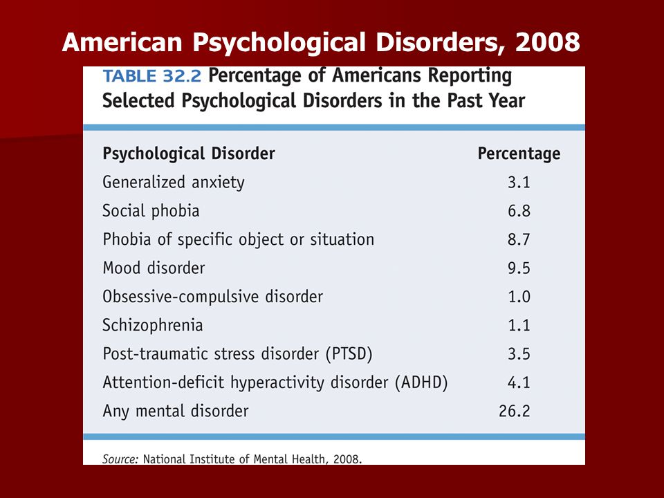 American Psychological Disorders, 2008