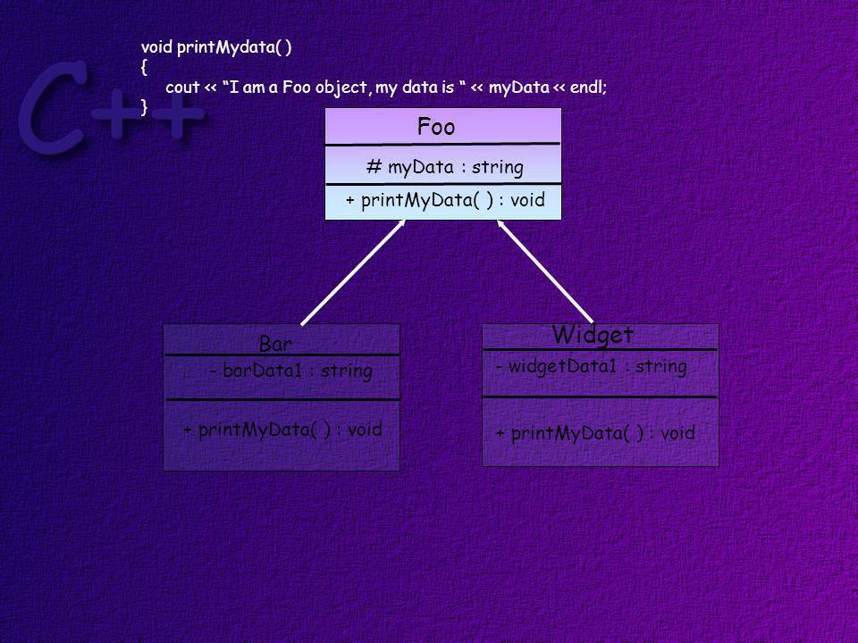Foo Bar Widget # myData : string + printMyData( ) : void - barData1 : string + printMyData( ) : void - widgetData1 : string + printMyData( ) : void void printMydata( ) { cout << I am a Foo object, my data is << myData << endl; }