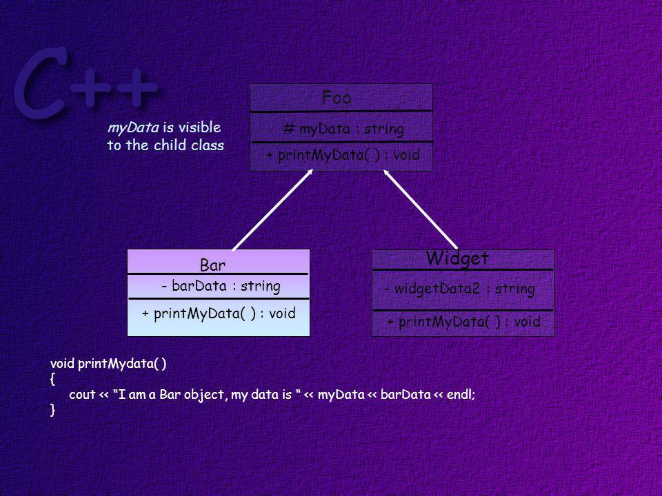 Foo Bar Widget # myData : string + printMyData( ) : void - barData : string + printMyData( ) : void - widgetData2 : string + printMyData( ) : void void printMydata( ) { cout << I am a Bar object, my data is << myData << barData << endl; } myData is visible to the child class